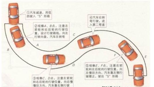 宁波科目二曲线行驶考试时头可以伸出窗外看左前轮吗