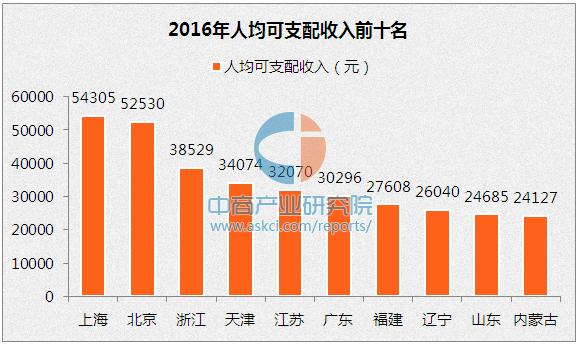 社会消费性支出_江苏省人均消费支出