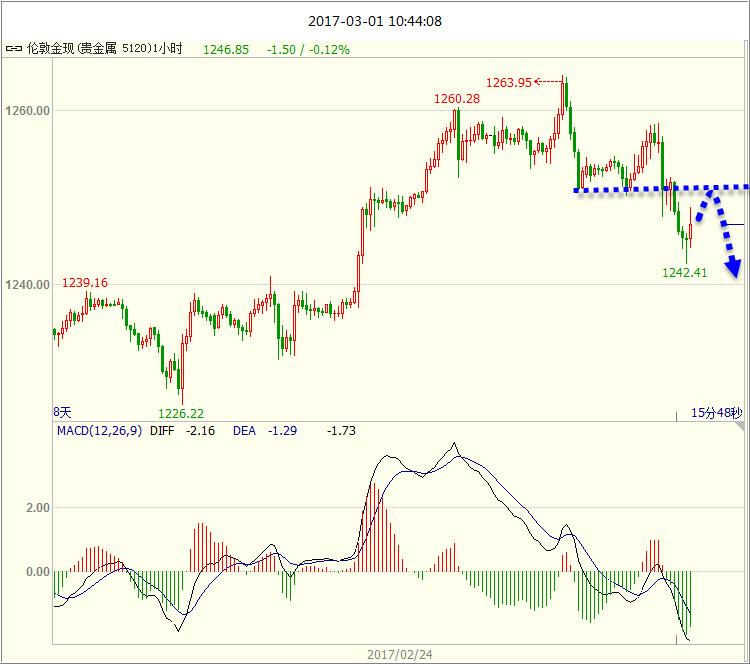 黄金日内先涨后跌为主加息预期助推石油持续走高