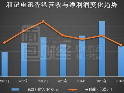 智能手机需求不足和记电讯香港利润下跌两成