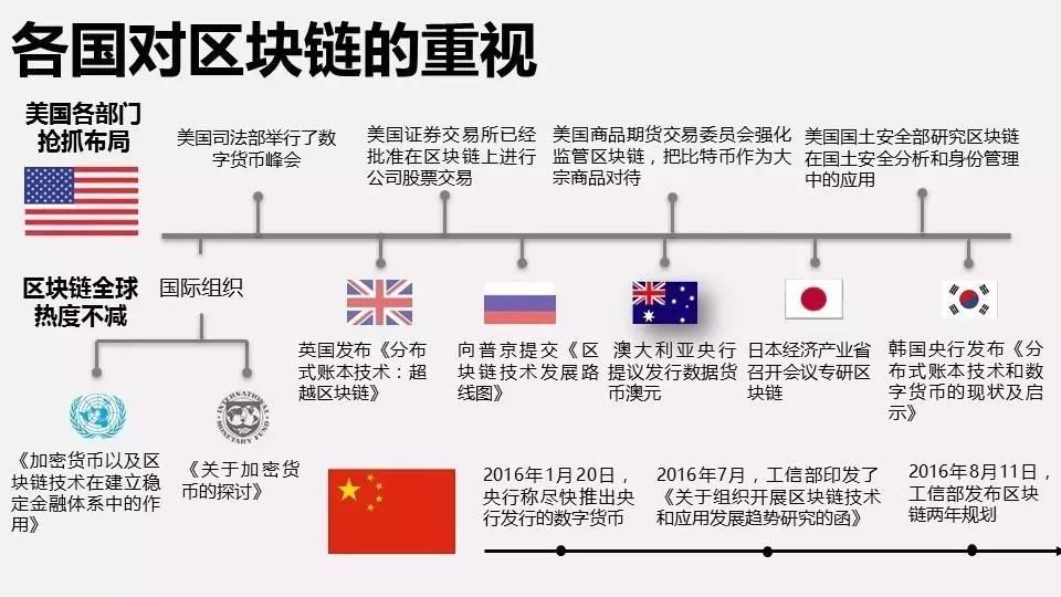 各国对区块链的重视