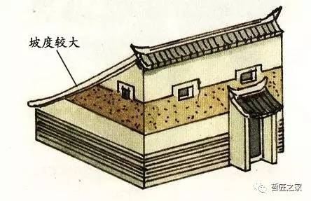 【前方高能,非专业人士请护好大脑】▎这些屋顶你全都