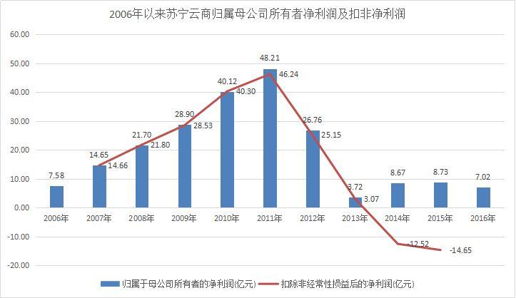 连续三年主业亏损 苏宁拿什么奋力一搏?-焦点中国网