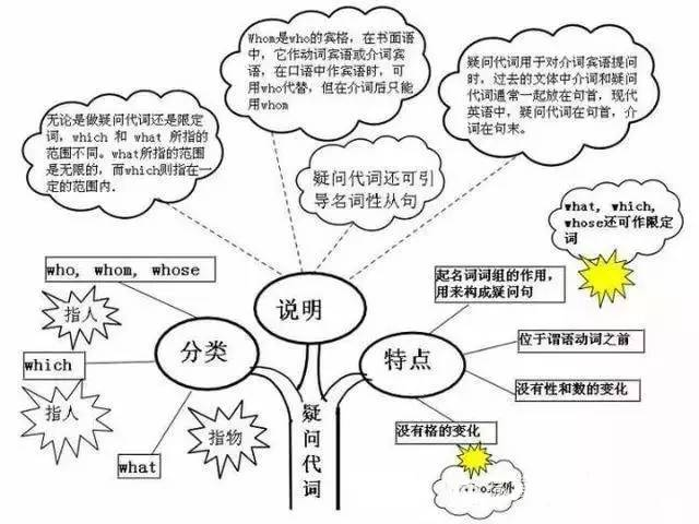 6张图让你轻松掌握初中英语所有知识点