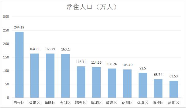 广州常住人口最多小区_常住人口登记表