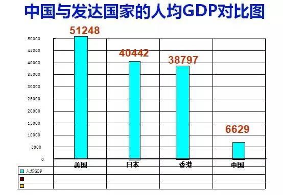 中国人均gdp为什么这么低_中国人均gdp变化图