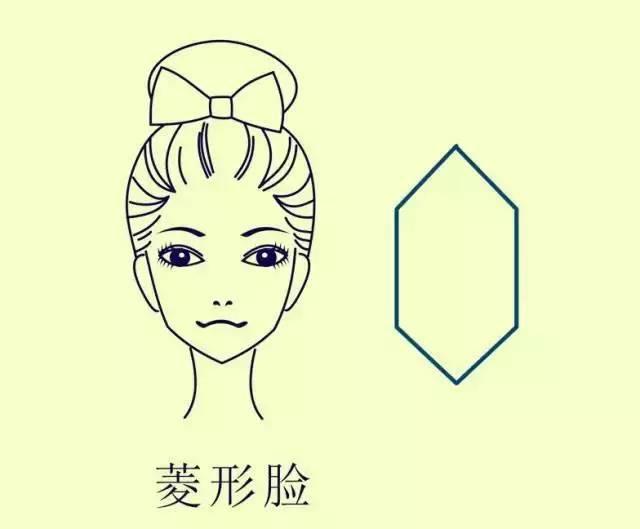 漫画手绘脸型教程