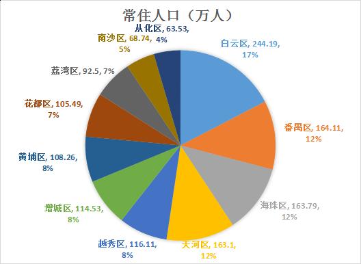 从化常住人口有这么多 2016广州市人口规模及分布情况出炉