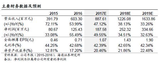 【海通计算机】恒华科技:净利同比增长55%,云平台顺利推进,配售电业务有