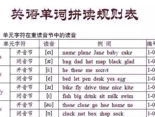 记住这些英语单词拼读规则,发音想不准都不行