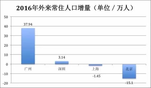 内江市常住人口每年减少多少_人口普查