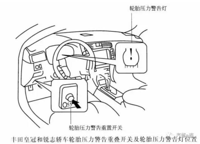 """开关,按住轮胎""""set""""键直到指示灯以3 次/s 的频率闪烁,在轮胎气压指示图片"""