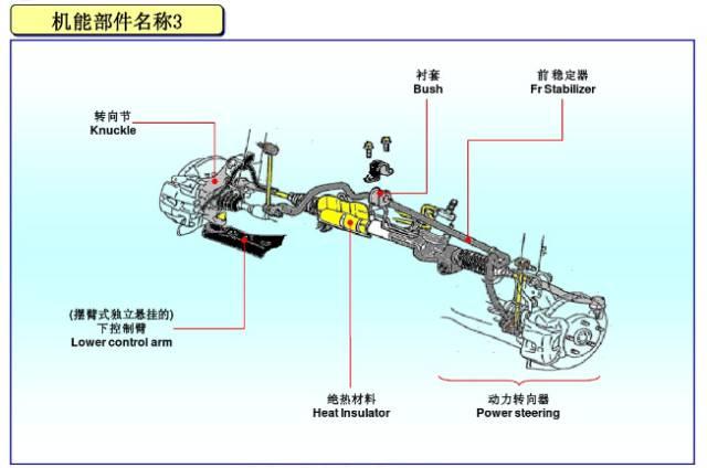 图解汽车各部件名称高清图片