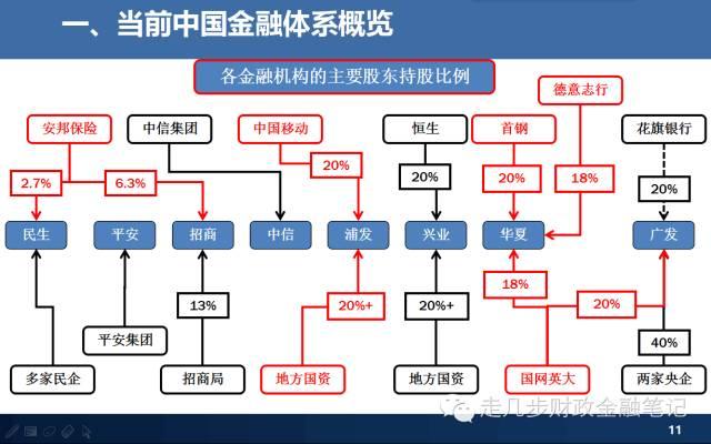 当前中国金融体系概览图解图片
