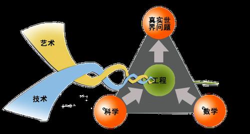 STEAM教育在中国,哪些中小学在探索? - 思想家 - 教育科研博客