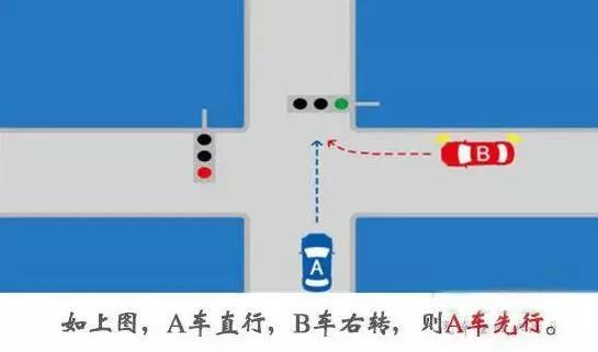 2,两车都直行时右方道路来车先行即左侧车让右侧车先行