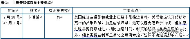 【中信建投宏观】3月加息概率激增川普政策仍缺细节——海外经济观察(17.