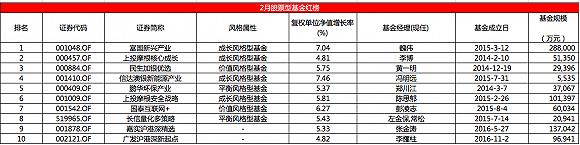 股票基金月度红黑榜:富国新兴产业逆袭中银基金同主题产品却上了黑榜(组图)