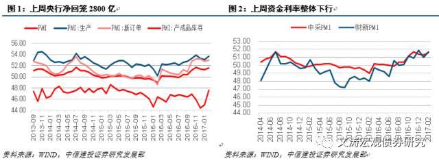 【中信建投利率债】地方债供给开闸,债市维持中性