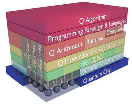 量子计算机体系结构