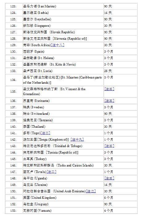 香港护照免签国家表5