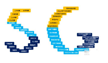 5G产业链 中国具备先发优势