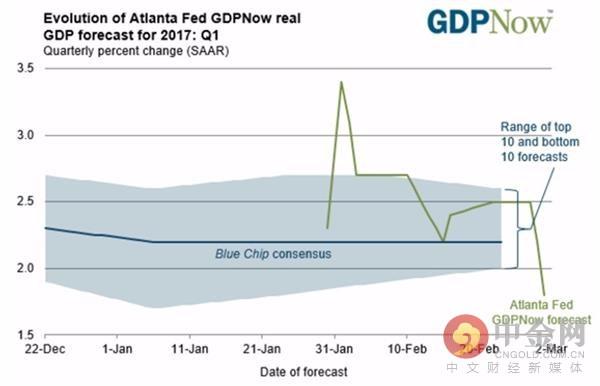 gdp增长率怎么扣除_日本上调二季度经济增长率