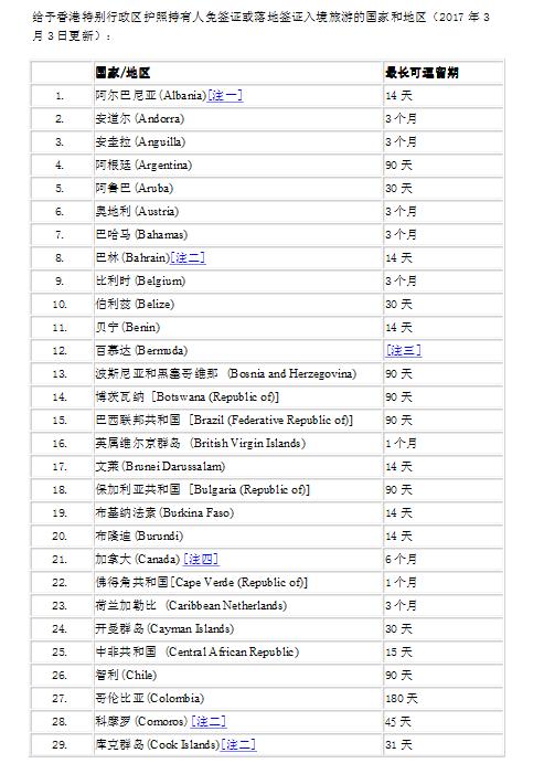 香港护照免签国家表1