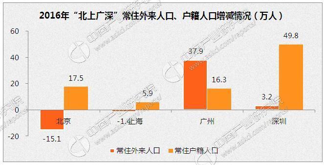 广州居住人口_带你玩转广州绿道 这6条免费旅行线路美出天际 组图