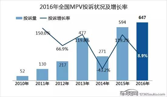 2016年国内MPV车型投诉排行 自主品牌占比持续增加