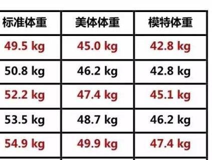 2017标准女生体重表,你超了没?_时尚女人_南瘦好女生什么吃图片