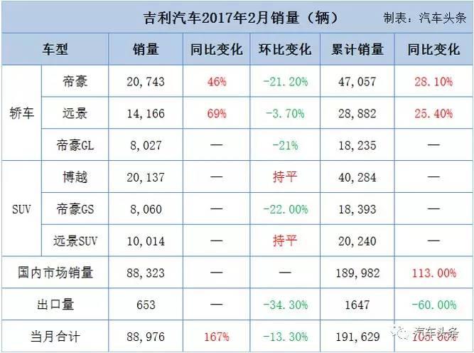 头条·数读丨产能释放仍需加速,吉利2月销8.9万