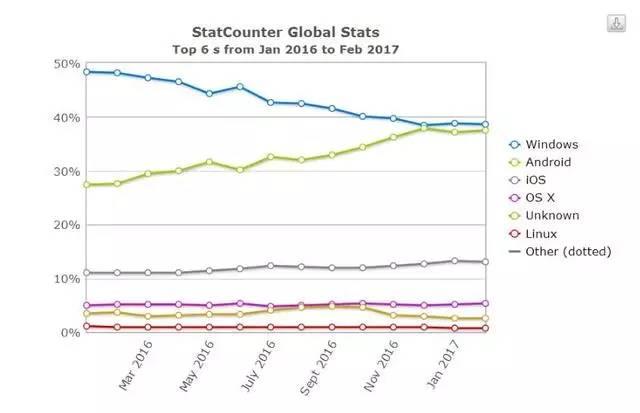 Windows哭了!全球最流行操作系统已不是它!