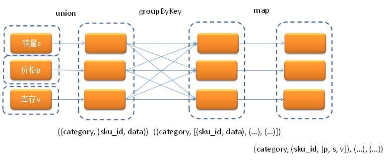 大数据|Spark技术在京东智能供应链预测的应用案例深度剖析(三)