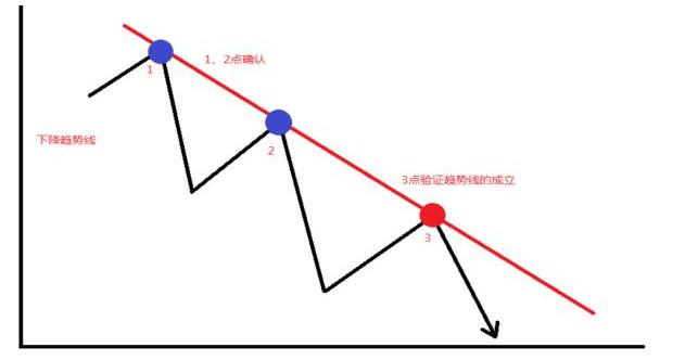 微交易下单技巧 趋势分析法_财经_南阳新闻_南