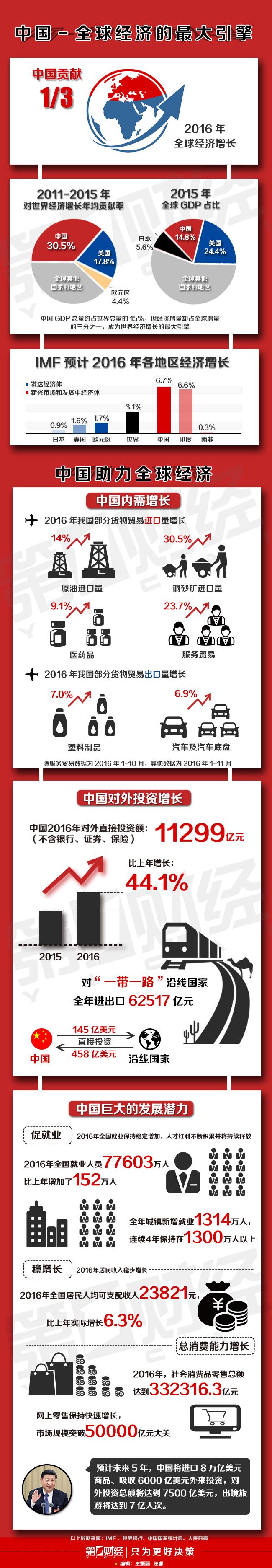 一图解析!中国贡献全球经济1/3新增量