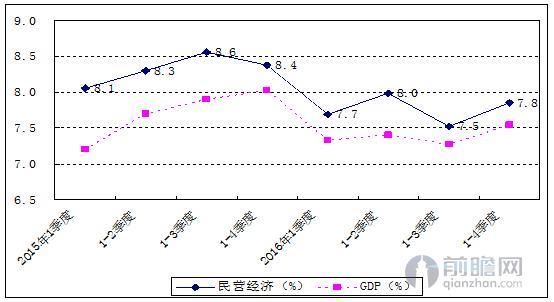 53年的gdp_世界5强53年GDP 05年定值美元