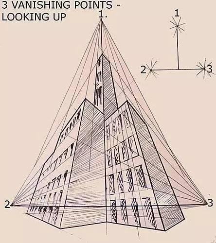 动漫 正文  三点透视 三点透视主要用在大型建筑的仰视或者俯瞰图.