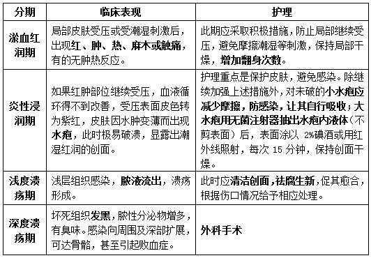 2017江苏卫生人才网护理学基础知识:压疮的分期