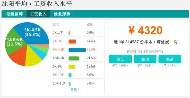 沈阳人均工资_沈阳故宫图片
