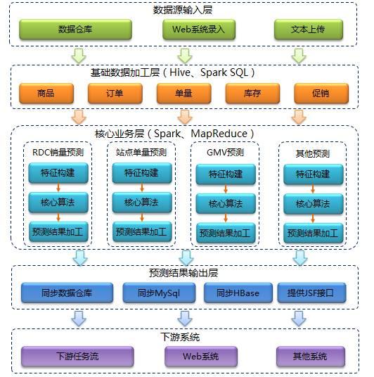 大数据|Spark技术在京东智能供应链预测的应用案例深度剖析(一)