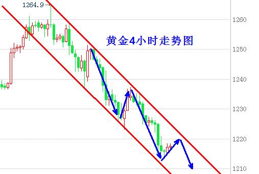 江智辰:加息预期高企压制金价,减产担忧油价下行