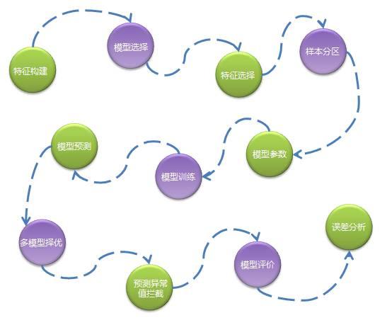 大数据|Spark技术在京东智能供应链预测的应用案例深度剖析(二)