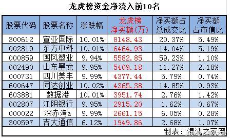 次国际斗牛介入潮视频机构掀起宣亚新股,-搜狐涨停深度图片