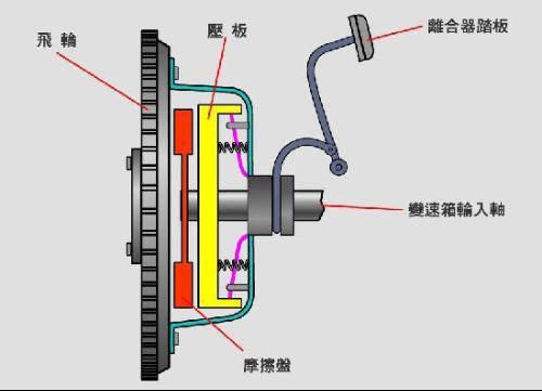 发动机在不停旋转,另一边是一个车轮.中间是通过离合器相连.图片