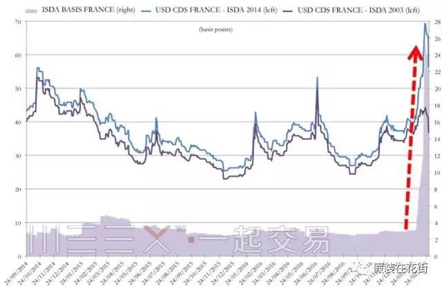 市场不说谎:CDS预示欧元区分裂风险飙升
