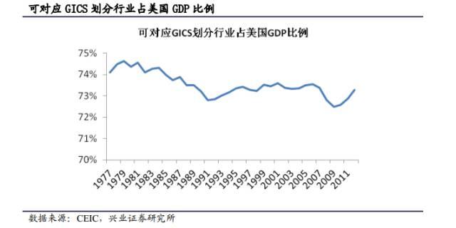 美国gdp2020各产业占比_美国GDP中制造业仅占11 ,房地产占据12.23 ,那中国的呢