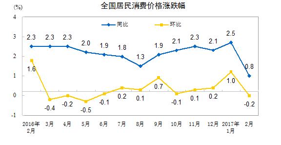 中国2月CPI同比涨幅大幅回落至0.8%(附解读)