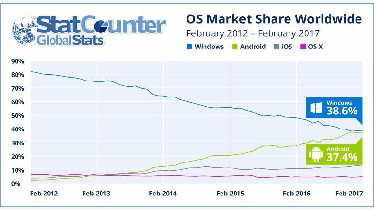 <strong>厉害了安卓即将超越Windows成为最受欢迎操作系统</strong>
