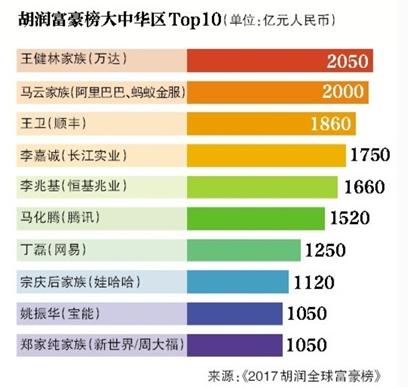赢翰资产:2017胡润全球富豪榜揭晓